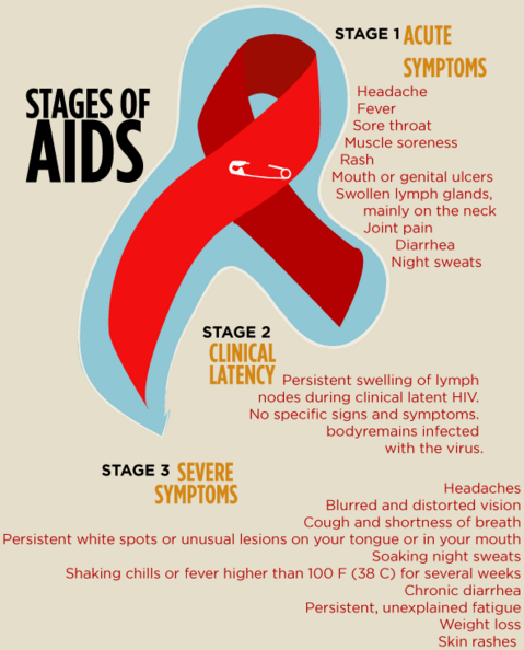 early signs of hiv in men & women, Skeleton