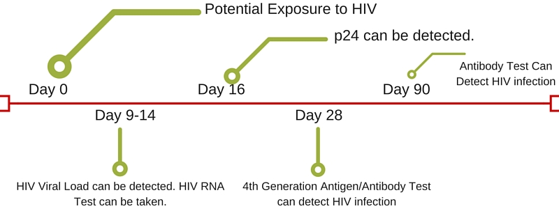 HIV RNA Test: HIV Early Detection Test - HIV Testing